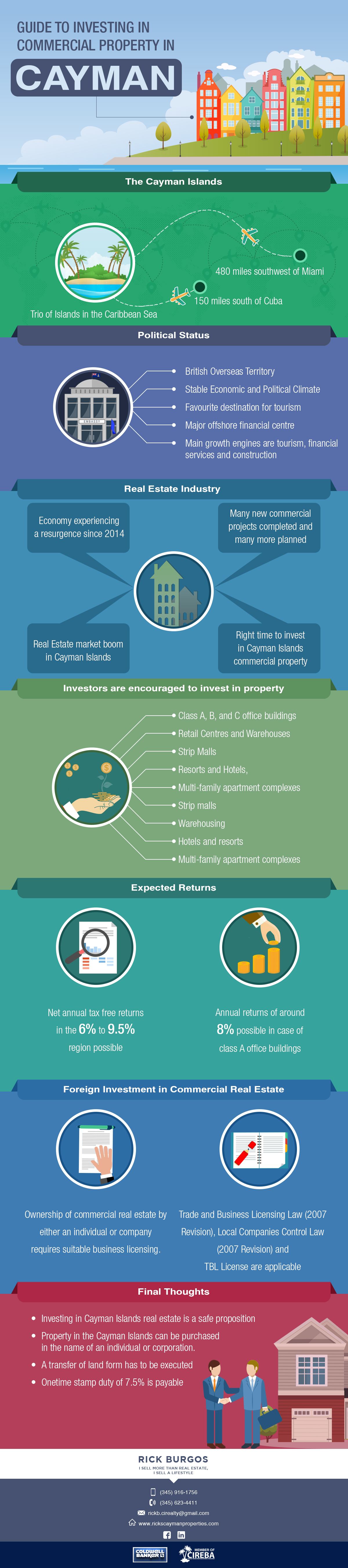 Investing in Commercial Property in Cayman